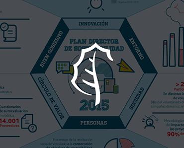Realizamos la infografía Plan Director de Sostenibilidad para la empresa Acciona
