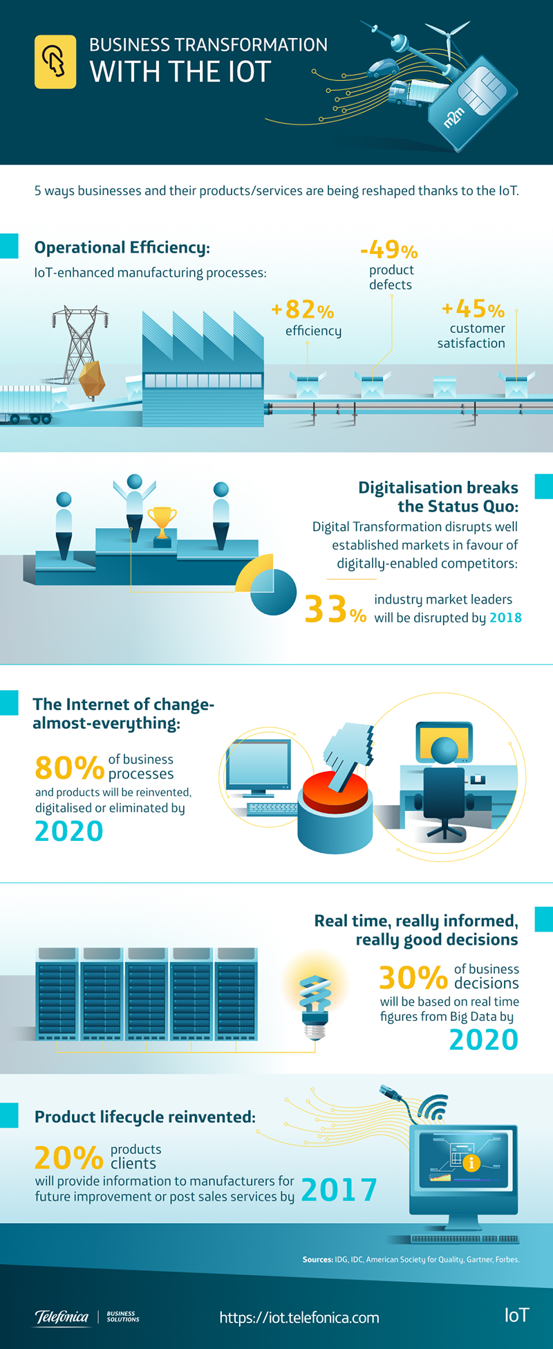 Elaboramos la infografía Business Transformation with the IOT para Telefónica M2M