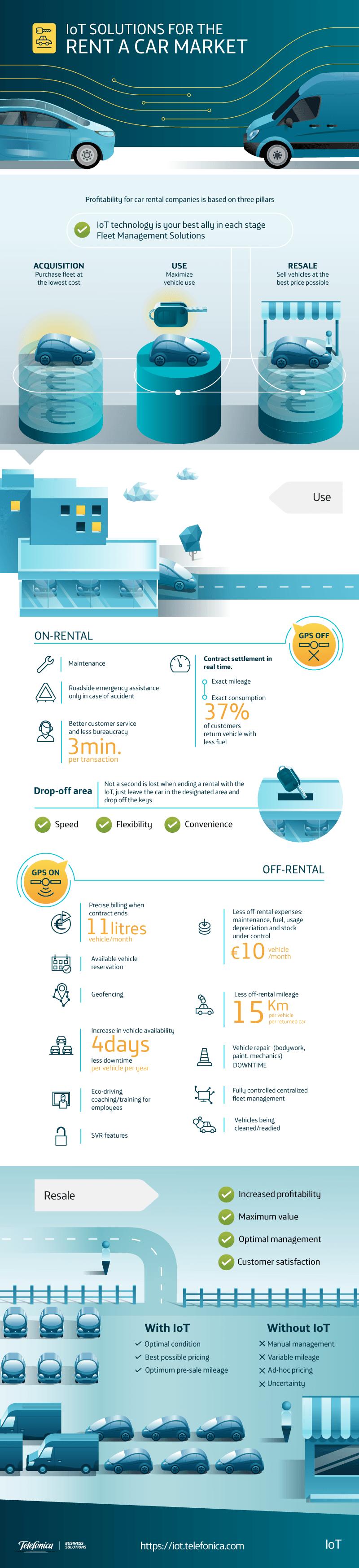 Creamos la infografía Mercado Rent a Car para Telefónica M2M