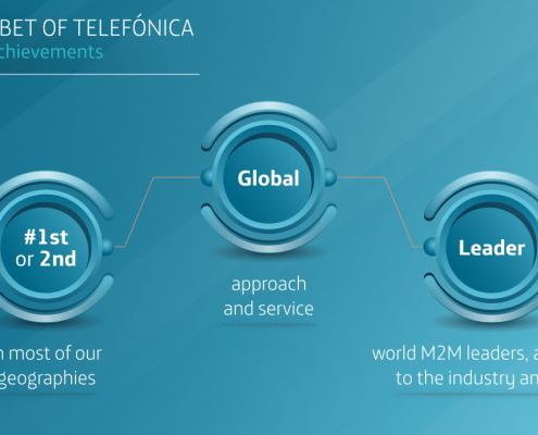 Realizamos la presentación para la ponencia de Carlos Morales, de Telefónica M2M