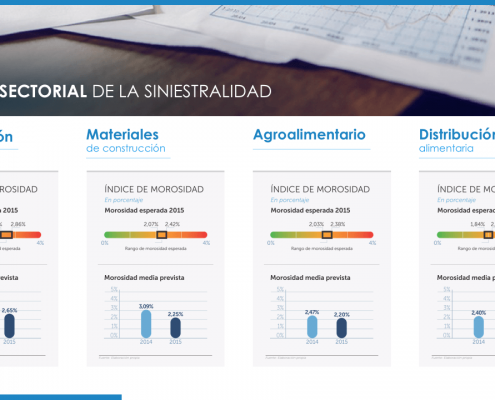 Elaboramos la presentación para representar los Informes Sectoriales de la empresa Cesce
