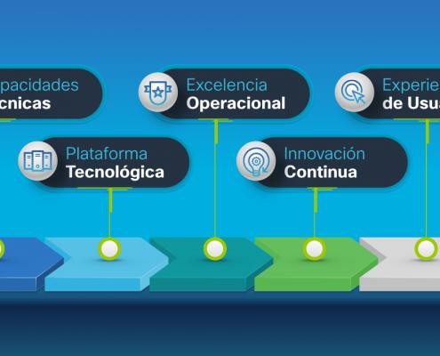 Creamos la presentación para la ponencia de José Manuel Petisco en el evento Oportunidad Digital, de la empresa Cisco