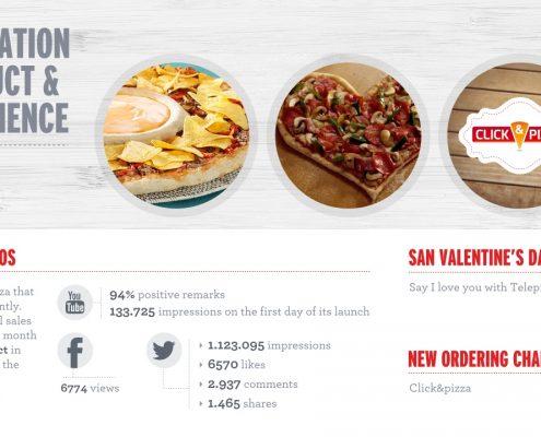 Creamos la presentación Global Business para la empresa Telepizza